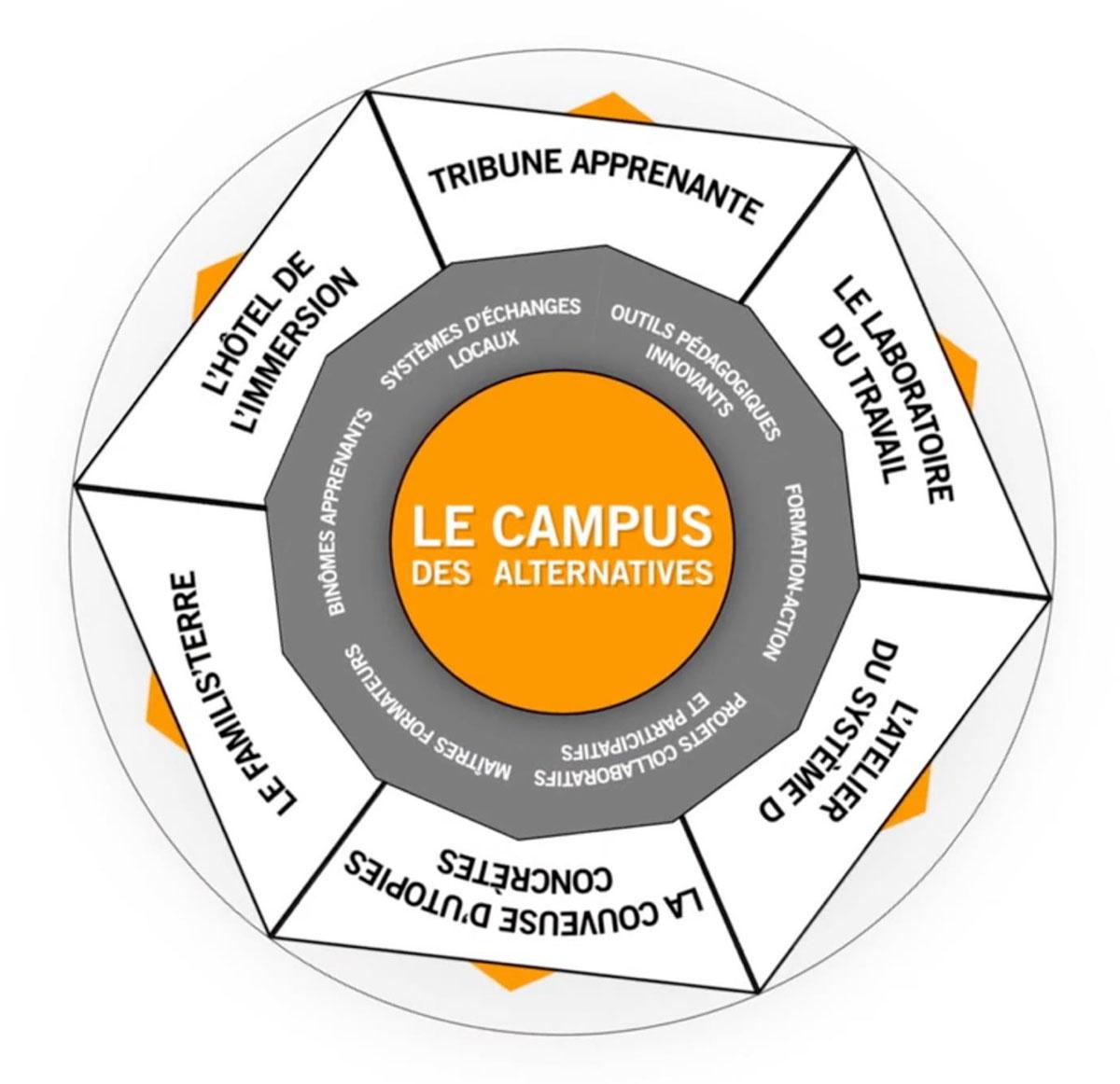 La roue des services du Campus des alternatives. Auxilia, 2020.